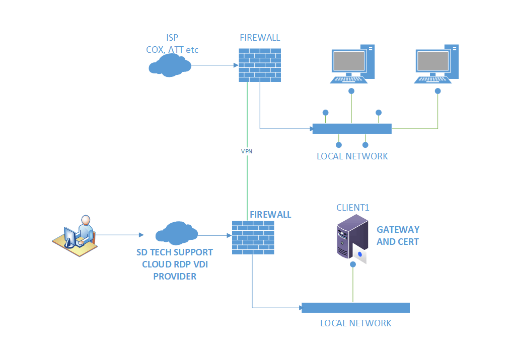 The best way to achive remote desktop services