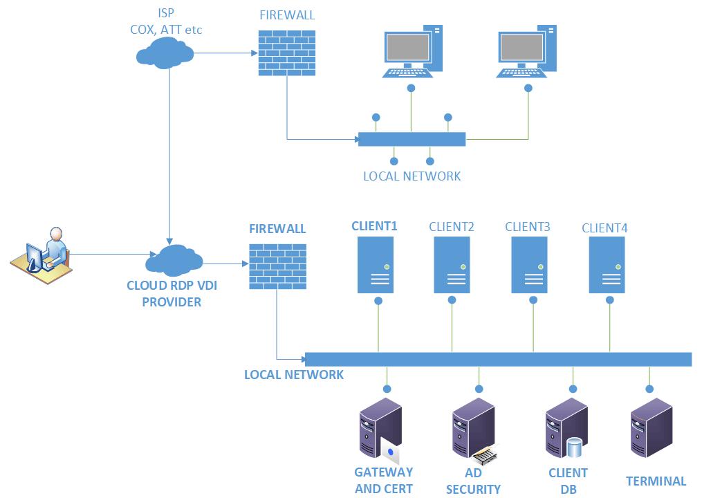 Normal remote desktop services for big business